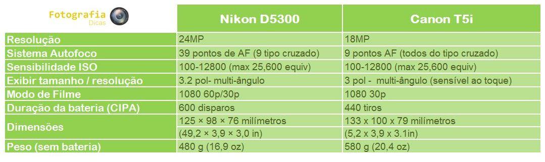 Comparação Nikon D5300 x Canon T5i | Fotografia Dicas