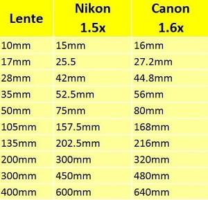tabela- fator de corte - Fotografia dicas