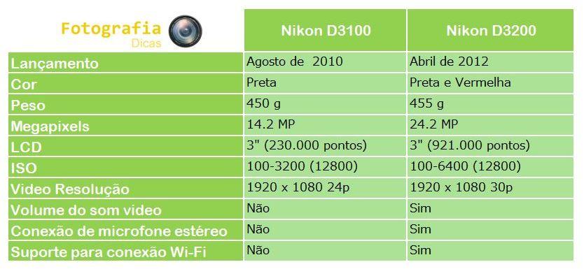 Diferença Nikon D3100 e Nikon D3200 - Fotografia dicas